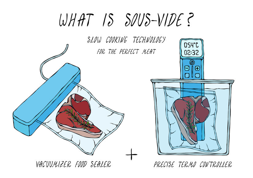 Illustration showing how a steak is cooked using the sous vide method